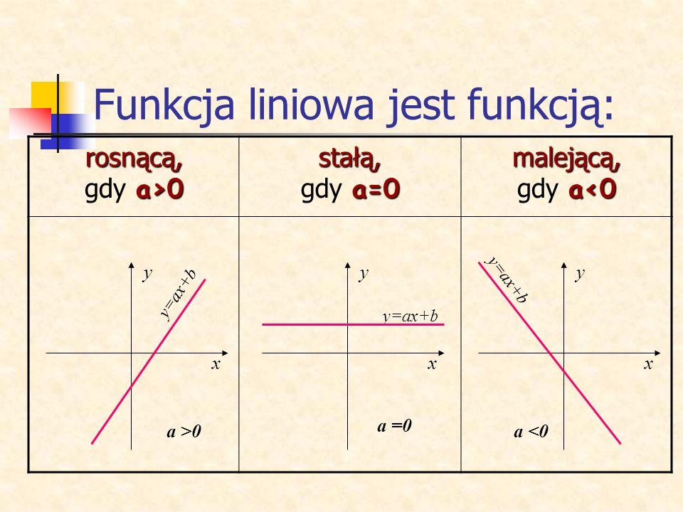 Funkcja liniowa jest funkcją: rosnącą, a>0 rosnącą, gdy a>0 stałą, a=0 stałą, gdy a=0 malejącą, a<0 malejącą, gdy a<0 x y a >0 y=ax+b x y x y a =0 a <0