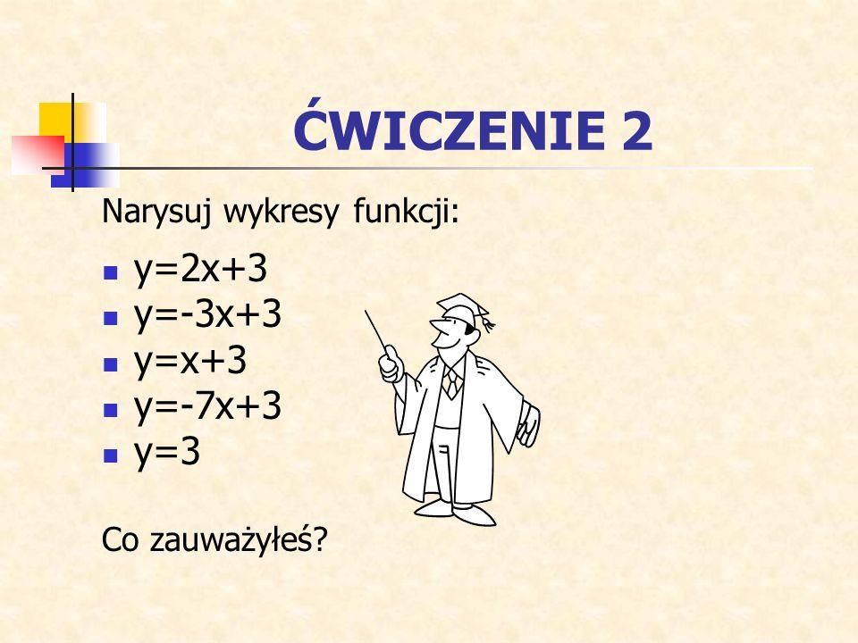 ĆWICZENIE 2 Narysuj wykresy funkcji: y=2x+3 y=-3x+3 y=x+3 y=-7x+3 y=3 Co zauważyłeś?