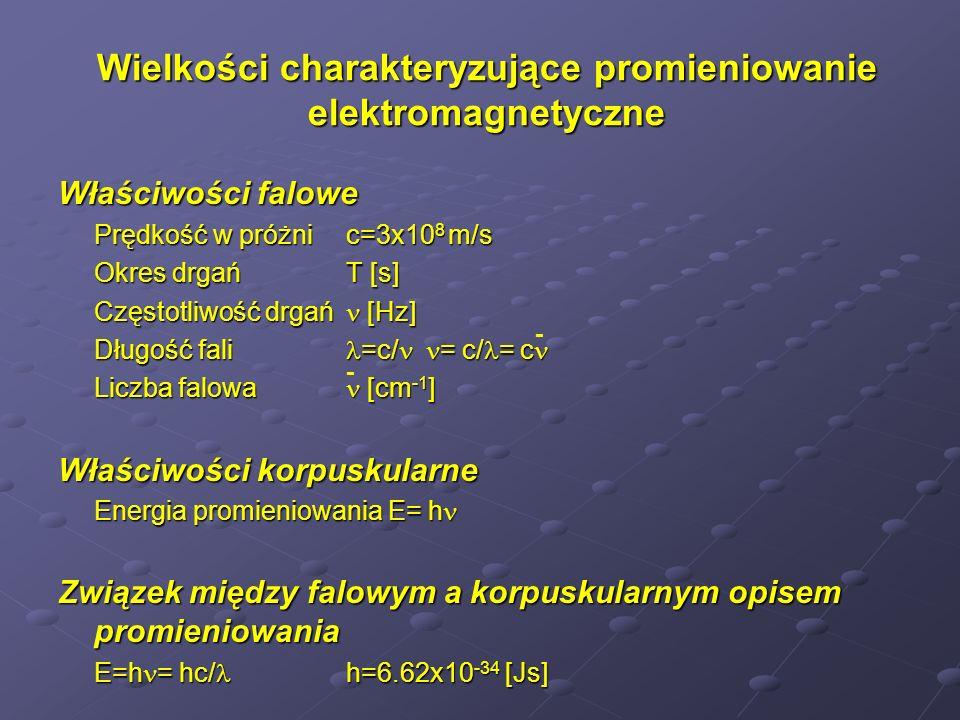Wielkości opisujące zjawisko absorpcji Intensywność wiązki padającej I 0 przechodzącej I przechodzącej I Absorbancja A=logI 0 /I Transmitancja T= I/I 0 x100% A=log1/T Prawo Lamberta-Beera A= cl