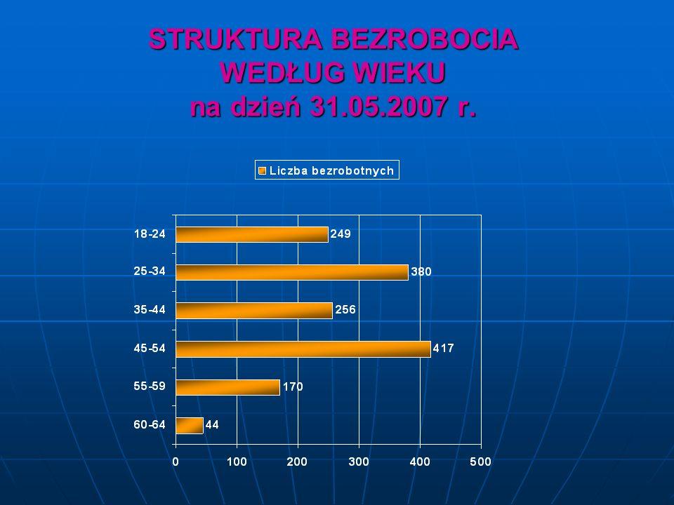 BEZROBOTNI W SZCZEGÓLNEJ SYTUACJI NA RYNKU PRACY bezrobotni do 25 roku życia - 249 osób, bezrobotni do 25 roku życia - 249 osób, bezrobotni długotrwale – 720 osób, bezrobotni długotrwale – 720 osób, bezrobotni powyżej 50 roku życia – 467 osób, bezrobotni powyżej 50 roku życia – 467 osób, bezrobotni bez kwalifikacji – 478 osób, bezrobotni bez kwalifikacji – 478 osób, bezrobotni samotnie wychowujący co najmniej jedno dziecko do 7 roku życia – 95 osób, bezrobotni samotnie wychowujący co najmniej jedno dziecko do 7 roku życia – 95 osób, bezrobotni niepełnosprawni – 81 osób.