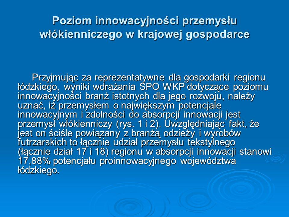 Liczba składanych wniosków do SPO WKP działanie 2.3 – podział na branże wg liczby składanych wniosków (najliczniej reprezentowane) Źródło: opracowanie własne – Iwona Szumska ŁARR S.A.