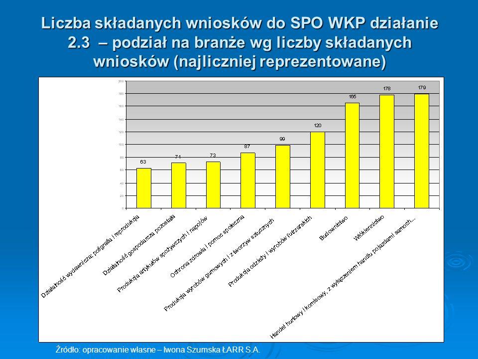 Wyniki działania 2.3 SPO WKP –liczba podpisanych umów w układzie branżowym Źródło: opracowanie własne – Iwona Szumska ŁARR S.A.
