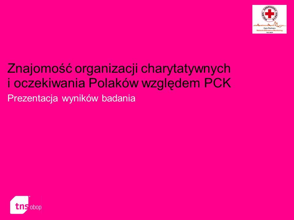 N=1005, reprezentatywna próba Polaków w wieku powyżej 15 lat O badaniu Badanie typu omnibus Realizacja: 10-13 czerwca 2006 Próba: reprezentatywna dla populacji Polaków wieku powyżej 15 lat Wielkość próby: 1005 Wywiady bezpośrednie Średni błąd statystyczny: +/- 3% Znajomość organizacji charytatywnych Opinie o obszarach działalności PCK