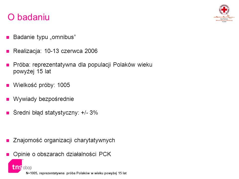 N=1005, reprezentatywna próba Polaków w wieku powyżej 15 lat Podsumowanie wyników PCK, obok Caritasu, jest najlepiej rozpoznawalną organizacją charytatywną - ponad połowa Polaków w wieku powyżej 15 lat spontanicznie wskazuje na te dwie instytucje.