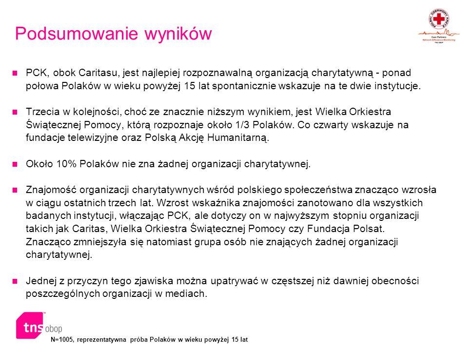 N=1005, reprezentatywna próba Polaków w wieku powyżej 15 lat Podsumowanie wyników – cd.