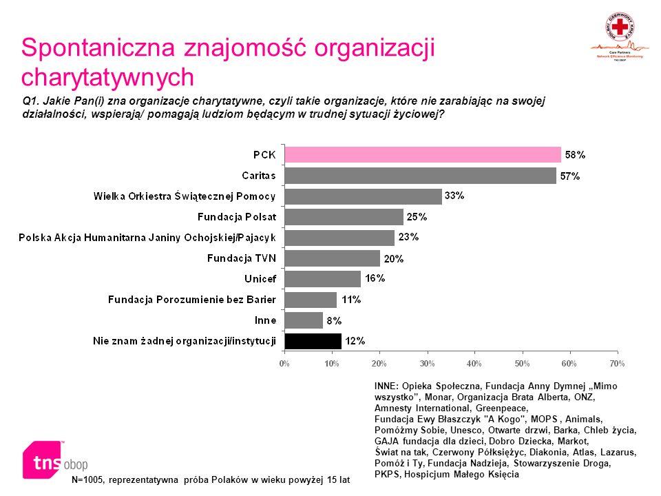 N=1005, reprezentatywna próba Polaków w wieku powyżej 15 lat Spontaniczna znajomość organizacji charytatywnych porównanie w czasie