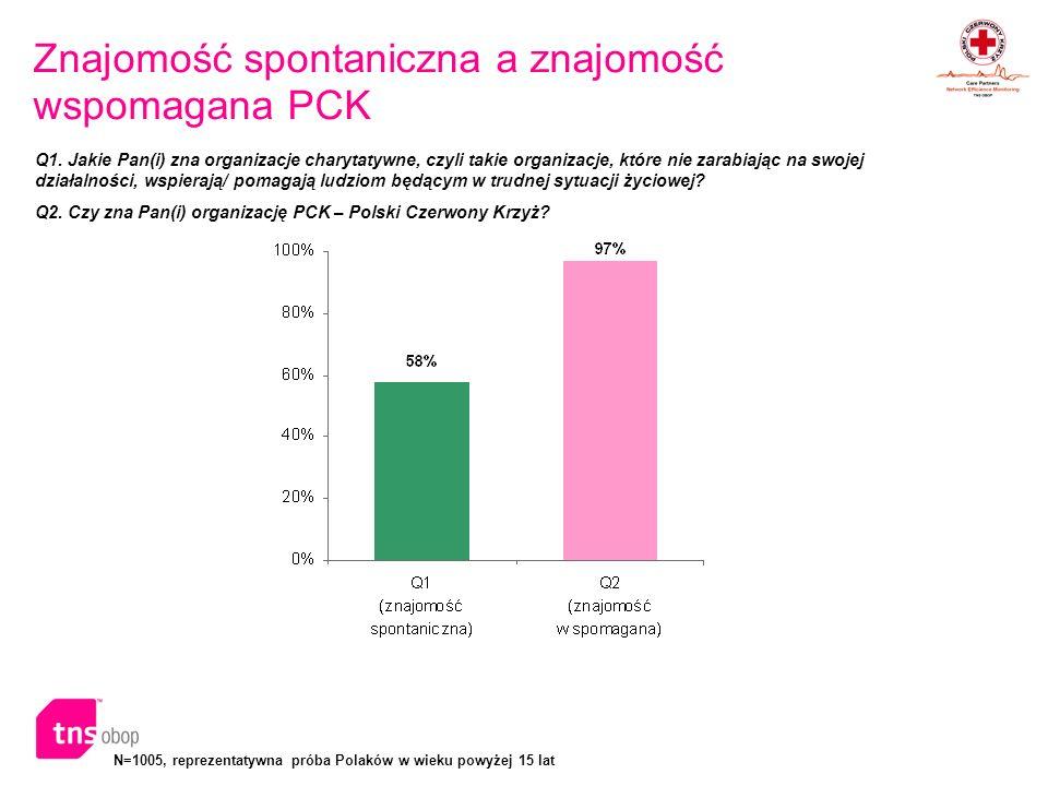 N=1005, reprezentatywna próba Polaków w wieku powyżej 15 lat Obszary działalności, którymi powinno zajmować się PCK Q3.