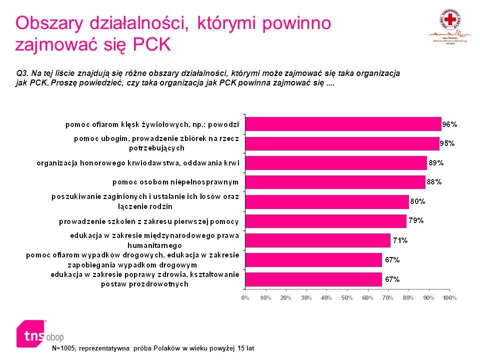 N=1005, reprezentatywna próba Polaków w wieku powyżej 15 lat Główne obszary, którymi powinno zajmować się PCK Q4.