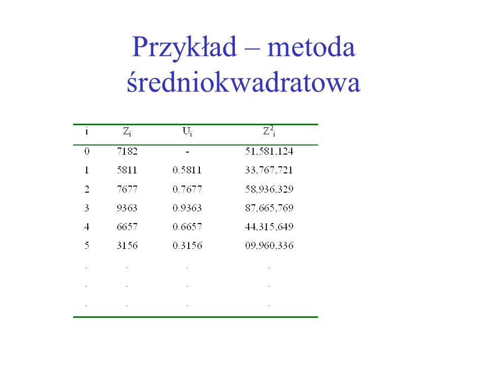 Ocena metody –Metoda ma tendencję dążenia do zera i pozostawania w tym stanie –Można to zaobserwować np.