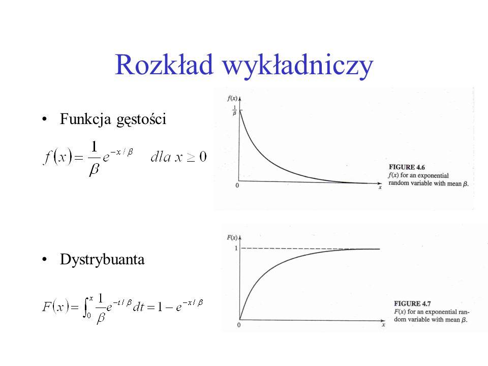 Przykład Niech X będzie zmienną losową mającą rozkład wykładniczy z wartością średnią Dystrybuanta rozkładu dana jest funkcją Aby znaleźć F -1, przyjmujemy u=F(x) i w ten sposób znajdujemy x