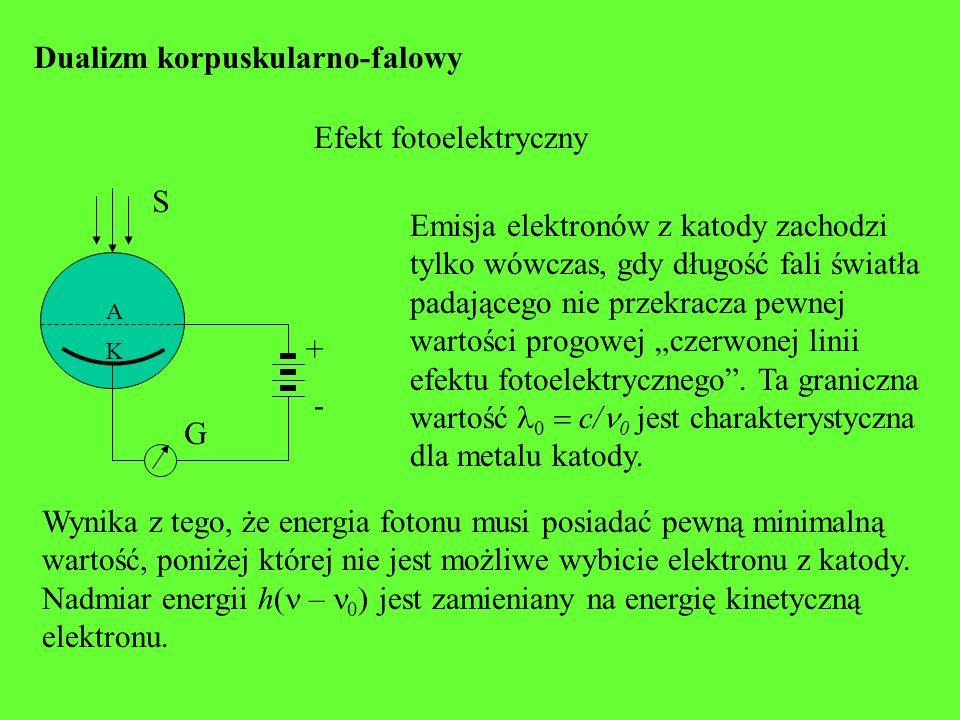 Dualizm korpuskularno-falowy Efekt Comptona Odrzucony elektron Rozproszony foton m v h /c Doświadczenie polegało na rozproszeniu promieniowania Röntgena na parafinie.