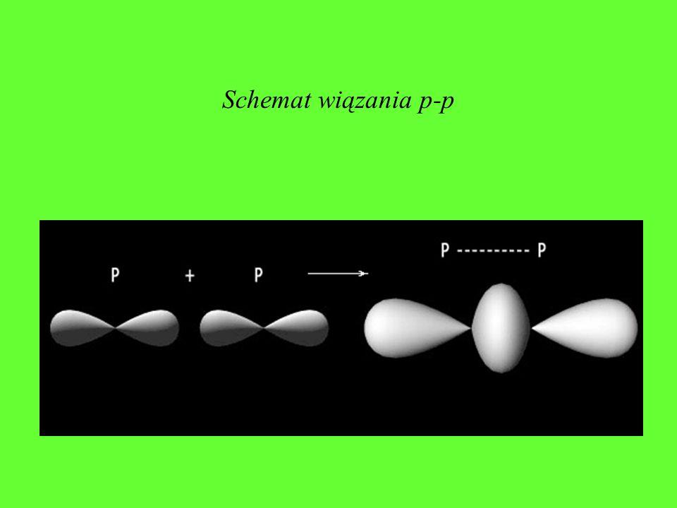 Schemat wiązania s-p Orbitale molekularne tworzą się z orbitali atomowych poprzez kombinację funkcji falowych