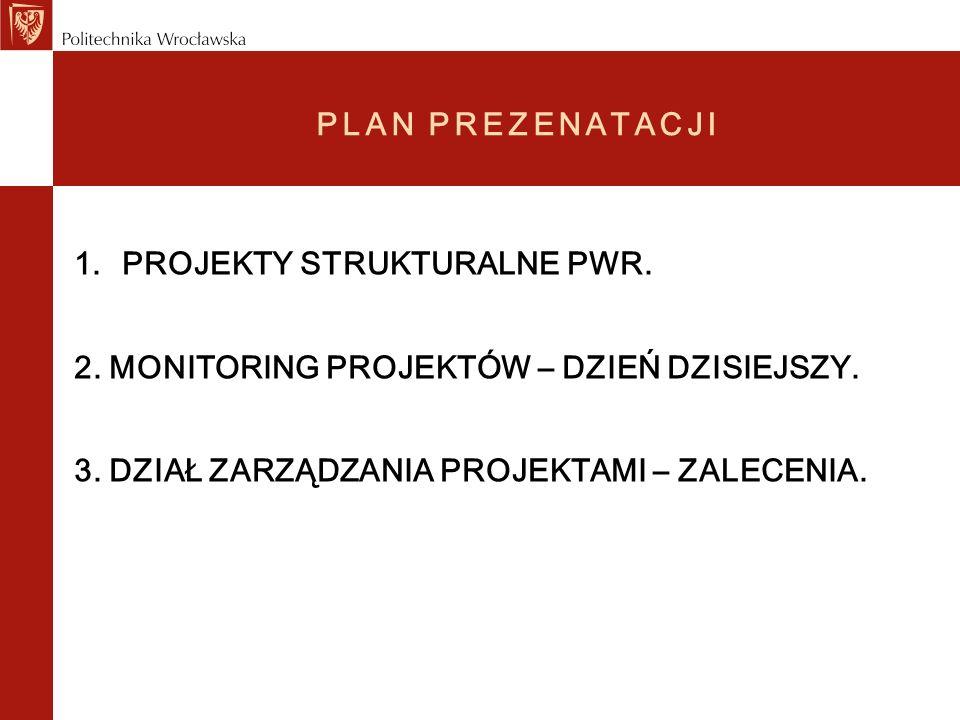Lista projektów realizowanych na Politechnice Wrocławskiej współfinansowanych z funduszy strukturalnych dane w PLN Tytuł projektu Wartość całkowita Kwota kwalifikowalna Kwota dla PWrKwota wydanaProgram 1 Czujniki i sensory do pomiarów czynników stanowiących zagrożenia w środowisku - modelowanie i monitoring zagrożeń 26 950 000 18 632 316 POIG 2 Barierowe materiały nowej generacji chroniące człowieka przed szkodliwym działanien środowiska 15 450 000 2 580 0001 903 038 POIG 3 Wstępne suszenie węgla brunatnego dla celów energetycznych6 271 550 2 241 711 POIG 4 Funkcjonalne nano- i mikromateriały włókiennicze21 560 000 550 000392 298 POIG 5 Linia technologiczna do demontażu sprzętu AGD z wykorzystaniem obróbki laserowej 1 312 667 1 222 876 POIG 6 Strategia rozwoju energetyki na Dolnym Śląsku metodami foresightowymi1 170 800 1 167 834 POIG 8 System wspomagania wytwarzania narzędzi zorientowany na szybką realizację zamówień 1 242 622 904 487 POIG 9 Zamawiane kształceniana kierunkach technicznych, matematycznych i przyrodniczych - pilotaż PROJEKT SYSTEMOWY 1 771 121 1 327 358 POKL 10 Proekologiczna technologia utylizacji metanu z kopalń3 470 000 621 600501 514 POIG 11 Kompleksowy system ekspertowy do optymalizacji trwałości narzędzi w procesach kucia 5 987 0385 783 3585 987 0382 844 717 POIG 12 Kompozyty i nanokompozyty ceramiczno-metalowe dla przemysłu lotniczego i samochodowego 23 360 000 2 061 0191 795 185 POIG 13 LasTech - Technologie laserowego wytwarzania przestrzennych i powłokowych struktur funkcjonalnych 4 087 9883 996 000 2 288 588 POIG 14 Organometallics in nanophotonics6 311 459 1 937 714 POIG 15 Kwantowe nanostruktury półprzewodnikowe do zastosowań w biologii i medycynie - Rozwój i komercjalizacja nowej generacji urządzeń diagnostyki molekularnej opartych o nowe polskie przyrządy półprzewodnikowe 73 310 000 5 500 0003 502 043 POIG 16 Mikro i nano-systemy w chemii i diagnostyce biomedycznej (APOZAR) 19 760 000 450 000343 823 POIG 17 Mikro i nano-systemy w chemi