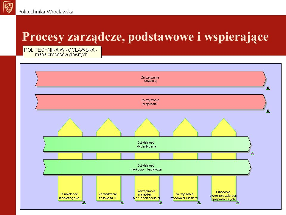 Proces: Zarządzanie Uczelnią Koncepcja docelowego kształtu procesu Zarządzania Uczelnią zakłada jego podział na dwa podobszary.