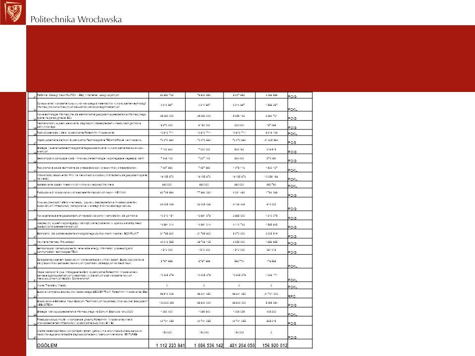 Dofinansowanie w projektach Politechniki Wrocławskiej współfinansowanych z funduszy strukturalnych Slajd prezentuje udział kwot dofinansowania oraz poziom ich wydatkowania na koniec III kwartału 2011 r.