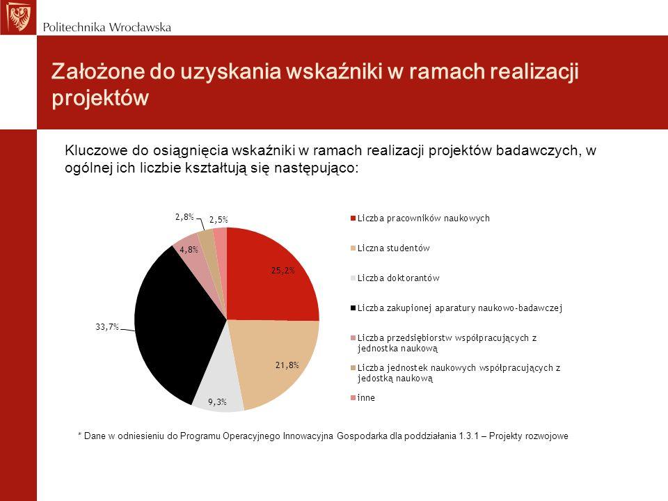 Fundusze Europejskie – jak zmieniają Polską naukę i gospodarkę Program Innowacyjna Gospodarka wychodzi naprzeciw potrzebom sektora nauki i wspiera prace badawczo-rozwojowe.