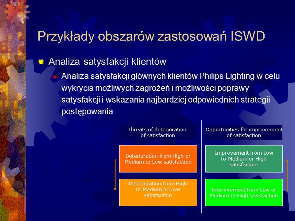 Przykłady obszarów zastosowań ISWD Prognozowanie sprzedaży i produkcji Prognozowanie sprzedaży i produkcji Philips Lighting w celu przewidzenia zmieniającego się okresowo zapotrzebowania i dostosowania się do niego