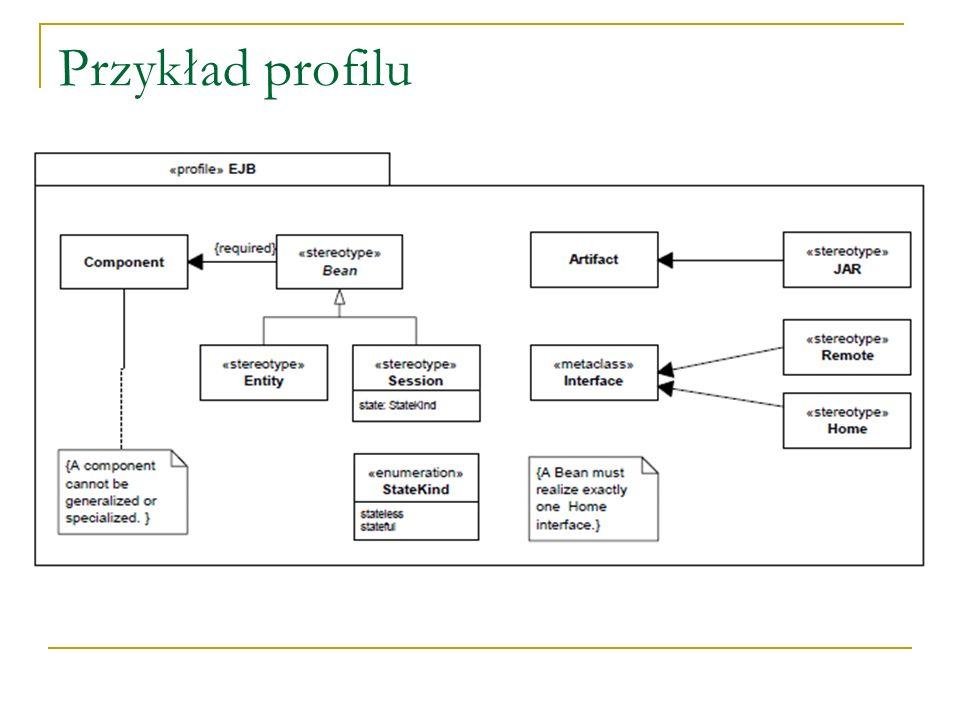 Metaklasa ProfileApplication Związek pokazujący, które profile są zastosowane do danego pakietu Kiedy profil jest stosowany instancje odpowiednich stereotypów powinny zostać stworzone dla instancji tych metaklas, które wymagają rozszerzenia Bez instancji tych stereotypów model nie jest właściwie uformowany