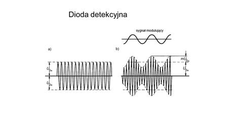 Dioda detekcyjna. Demodulator AM U wy U we Dioda impulsowa.