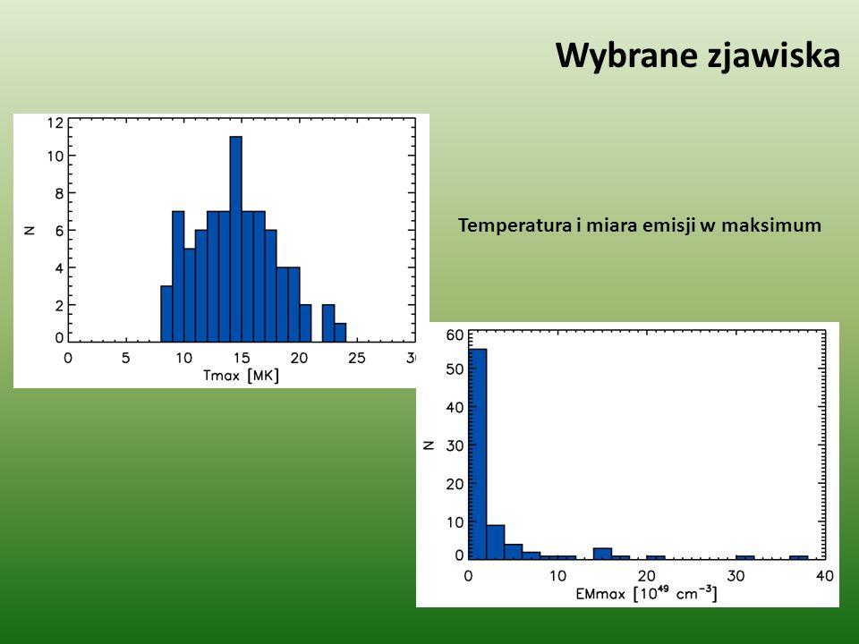 Wybrane zjawiska Różnica pomiędzy momentami maksimum krzywych blasku w kanale L i H satelity GOES Różnica czasu pomiędzy maksimum miary emisji i temperatury