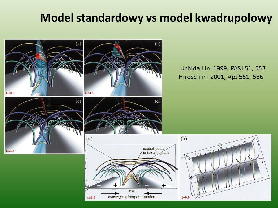 Long Duration Event (LDE) Kołomański, S., 2007: Co najmniej 6 h trwania Trzy lub więcej okresy orbitalne YOHKOH licząc od maksimum rozbłysku