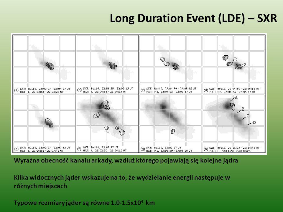 Long Duration Event (LDE) – HXR Emisja w kanale L (14-23 keV) była obserwowana 30-40 minut po maksimum.