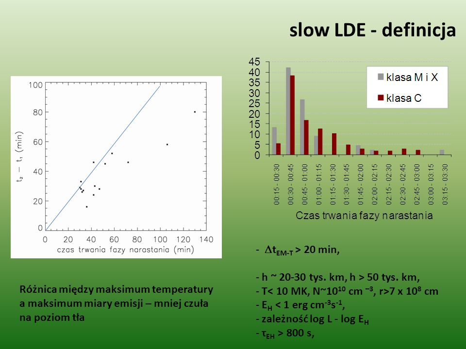 slow LDE – SXR Wysokie struktury Arkady Duże rozmiary jąder