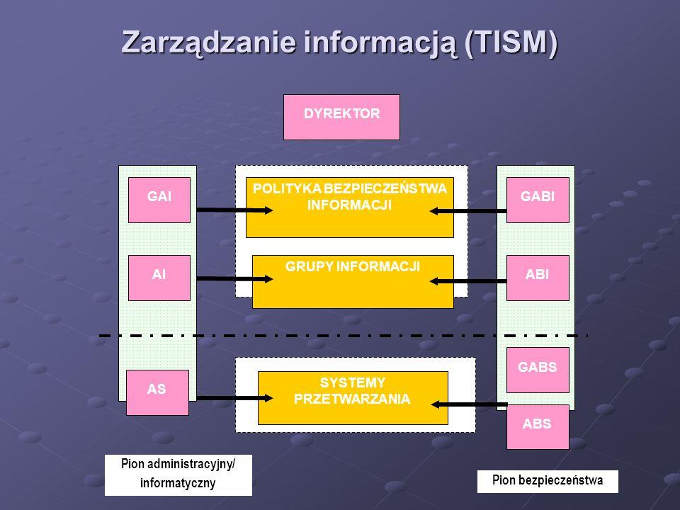 Struktura systemu bezpieczeństwa (TISM) Pion administracyjny GAI AI AS GABI ABI GABS ABS DYREKTOR Pion bezpieczeństwa GRUPA INFORMACJI SYSTEM PRZETWARZANIA POLITYKA BEZPIECZEŃSTWA