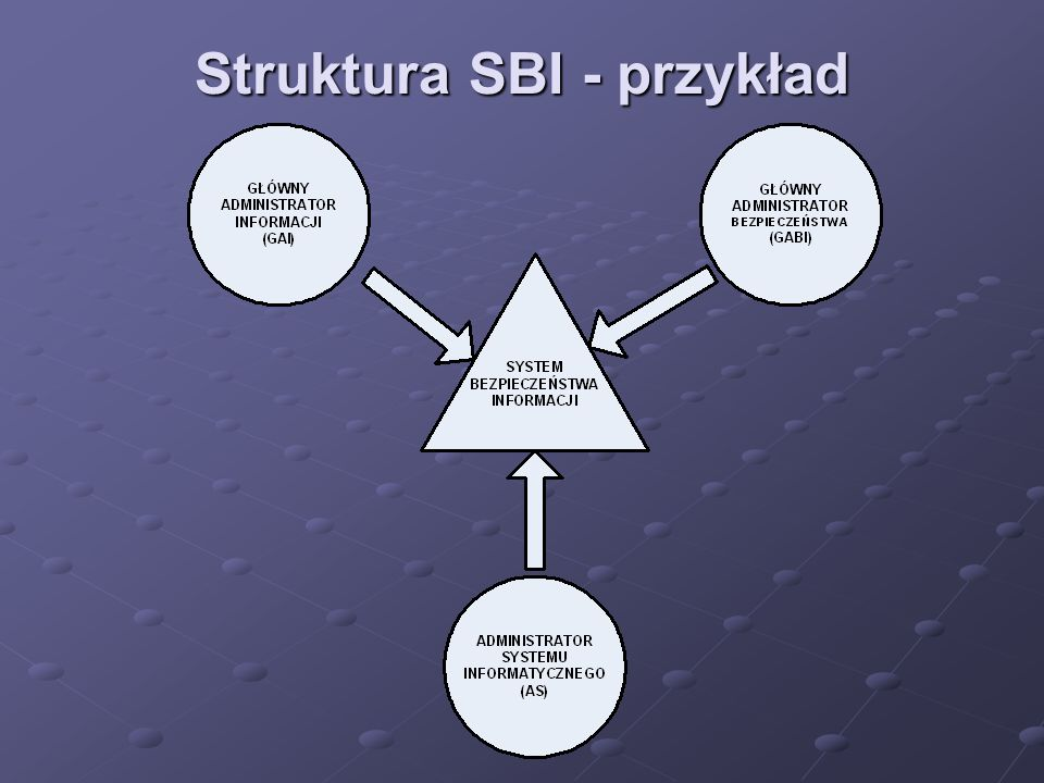 Zakres PB (1) 1.CEL I ZAKRES DOKUMENTU 2.DEFINICJA BEZPIECZEŃSTWA INFORMACJI 3.OŚWIADCZENIE O INTENCJACH 4.WYJAŚNIENIE TERMINOLOGII UŻYTEJ W POLITYCE, PODSTAWOWE DEFINICJE, ZAŁOŻENIA 5.ANALIZA RYZYKA 6.OKREŚLENIE OGÓLNYCH I SZCZEGÓLNYCH OBOWIĄZKÓW W ODNIESIENIU DO ZARZĄDZANIA BEZPIECZEŃSTWEM INFORMACJI