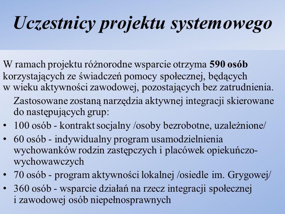 Rezultaty twarde projektu 360 osób niepełnosprawnych zostanie objętych wsparciem w ramach reintegracji, 70 osób zostanie objętych działaniami w ramach programu aktywności lokalnej przy ul.