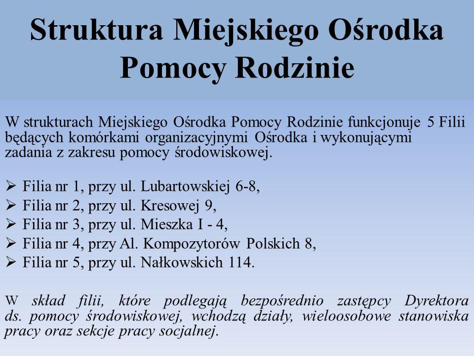 Obszar działania Filii i Sekcji Pracy Socjalnej MOPR Lublin Filia Nr 1 - ul.