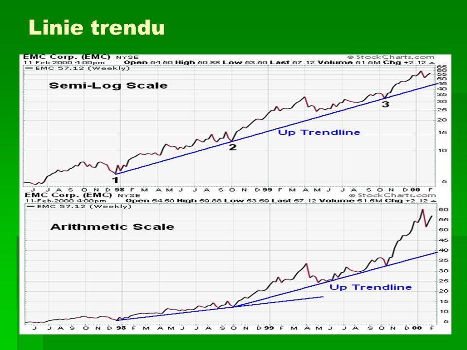 Typy wykresów