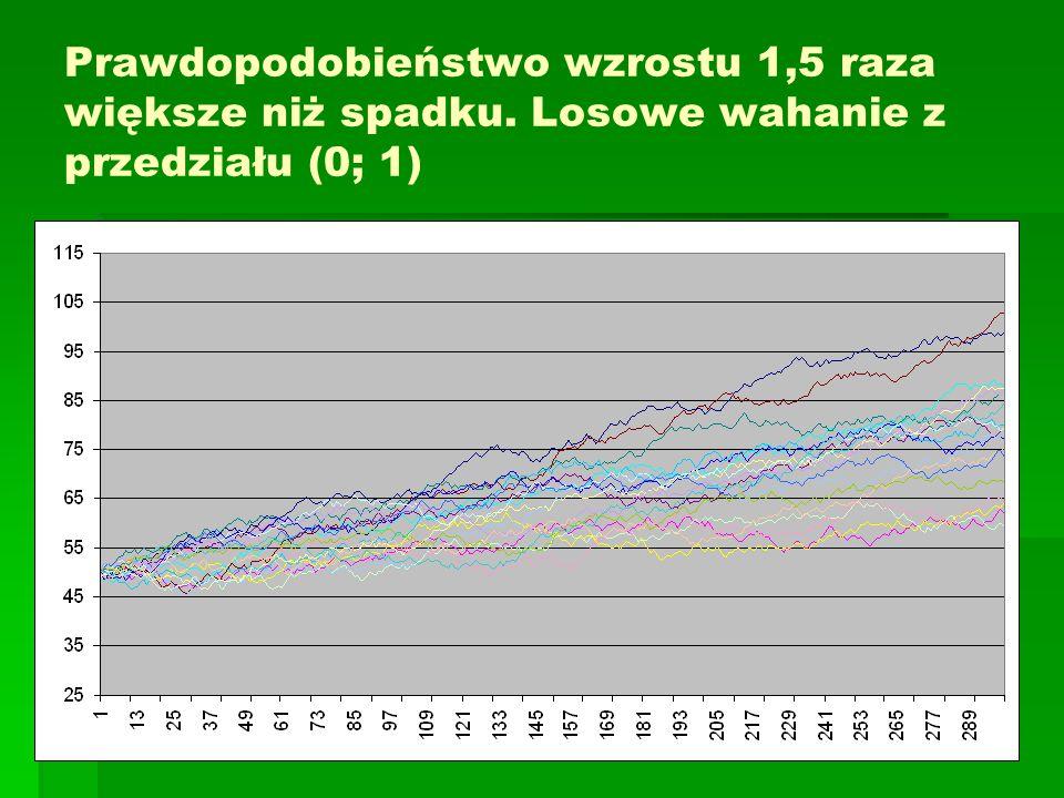 Prawdopodobieństwo wzrostu 1,5 raza większe niż spadku.