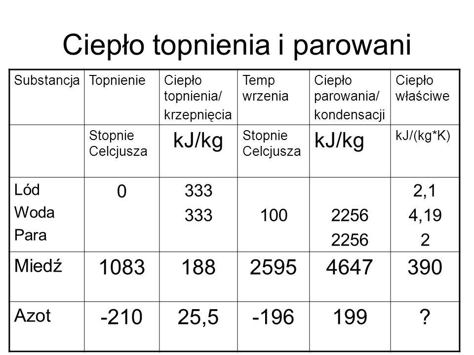 -200C=73K 2,1kJ/kg*K 0C=273K 100C=373K 4,19kJ/kg*K 100C 333kJ/kg 273K 127C=400K 2kJ/kg*K 2256 kJ/kg*K KRYSZTAŁ faza WODA faza PARA Q=2,1*200+333+4,19*100+2256+27*2 =3482 kJ/kg w tym ok.