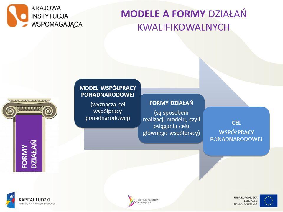 FORMY DZIAŁAŃ MODEL 2 Równoległe wypracowywanie rozwiązań MODEL 3 Import, eksport i adaptacja nowych rozwiązań do swojej sytuacji MODEL 4 Wspólne tworzenie produktu lub systemu MODEL 1 Wymiana informacji i doświadczeń MODEL 5 Wymiana kluczowych osób realizujących projekt lub uczestniczących w projekcie MODELE WSPÓŁPRACY PONADNARODOWEJ