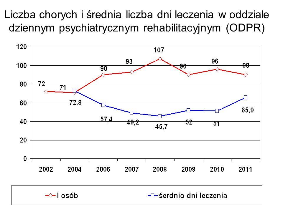 Bilans finansowy psychiatrii 01-10. 2012
