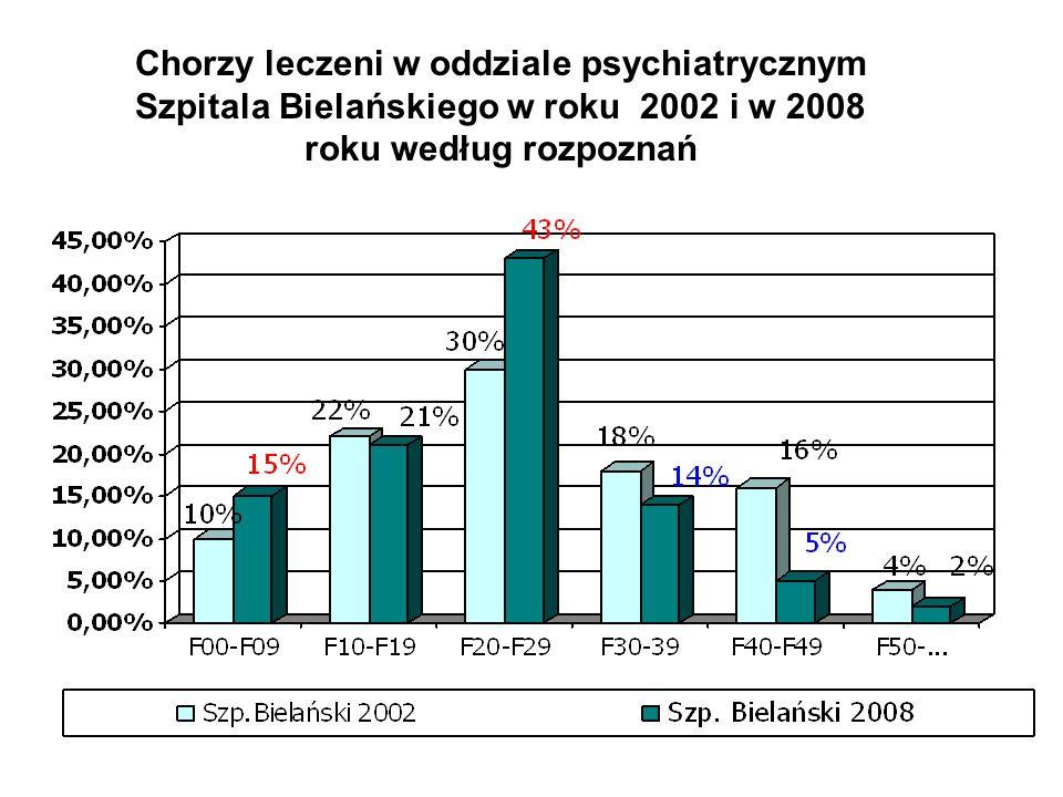 grupy rozpoznań psychiatrycznych Osoby wszystkieOsoby chore somatycznie L.osób% % w grupie F00-F09,9 organiczne5315,63973,6 % F10-F19,975 22,73749,3 % F20 – F29,9142 41,65135,9 % F30-F39,9 afektywne4312,72762,8 % F40-F49,9 zw ze stresem18 5,3316,7% F60 – F69,94 - 0 - F70 - F70,91 - 1 - F90 - F99,91 - 0 - Razem wszystkich33710015846, 9 % Chorzy somatycznie w grupach rozpoznań (Szpital Bielański 2008 )