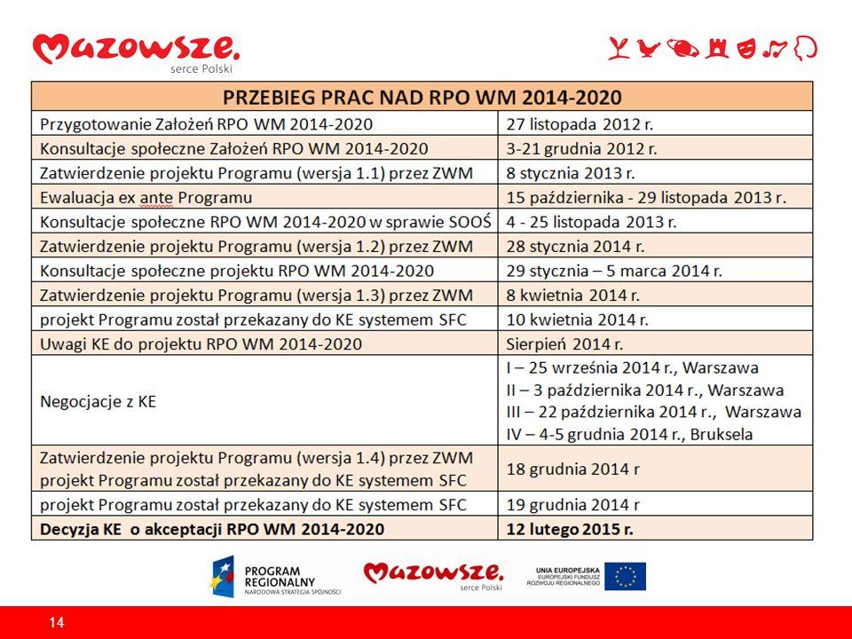 15 Przebieg negocjacji z KE Omówienie uwag KE do CT 1-7celów tematycznych 1–7 oraz wybranych kwestii horyzontalnych Alokacja kwestia sporna – drogi i kolej, B+R, Tereny inwestycyjne, OSP, Odpady, EFS w CSR Zgoda KE na propozycje w CT 1,3,5 do negocjacji w dalszym ciągu CT7 I 25.09.14 II 3.10.14 III 22.10.14 IV spotkania w Brukseli – uzgadnianie zapisów, dyskusje nt.