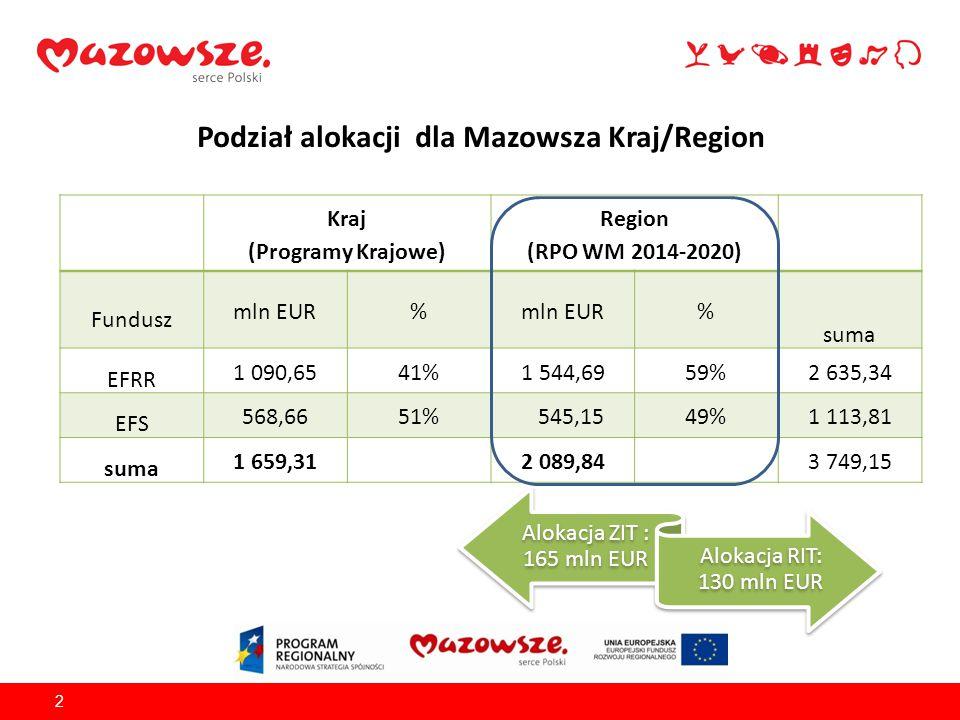Plan finansowy w podziale na osie priorytetowe w ramach RPO WM 2014-2020,3 Oś priorytetowaFundusz Alokacja (EUR) % alokacji programu SUMA OP 1 - Badania i innowacje w nauce oraz gospodarceEFRR278 217 13013% SUMA OP 2 - Wzrost e-potencjału MazowszaEFRR153 599 8437% SUMA OP 3 - Rozwój potencjału innowacyjnego i przedsiębiorczościEFRR213 369 78610% SUMA OP 4 - Przejście na gospodarkę niskoemisyjnąEFRR324 359 15316% SUMA OP 5 – Gospodarka przyjazna środowiskuEFRR91 442 5664% SUMA OP 6 - Jakość życiaEFRR116 411 9476% SUMA OP 7 - Rozwój regionalnego systemu transportowegoEFRR367 285 89218% SUMA OP 8 - Rynek pracyEFS137 885 0557% SUMA OP 9 - Wspieranie włączenia społecznego i walka z ubóstwem EFS172 375 0618% SUMA OP 10 - Edukacja dla rozwoju regionuEFS161 901 9868% SUMA OP 11 - Pomoc TechnicznaEFS72 991 7193% SUMAEFRR1 544 686 31774% SUMA EFS, w tym bez PT 545 153 82126% 472 162 10223% SUMAEFRR/EFS2 089 840 138100%