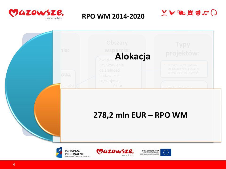 RPO WM 2014-2020 5 Źródło finansowania: EFRR Obszary wsparcia: Typy projektów: OŚ PRIORYTETOWA II Wzrost e-potencjału Mazowsza e-usługi publiczne Zwiększone wykorzystanie e-usług publicznych PI 2c Alokacja 153,6 mln EUR – RPO WM
