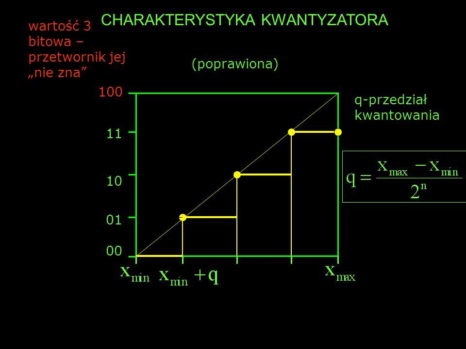 Q OKREŚLA DOKŁADNOŚĆ POMIARU 00 01 q q nazywane jest LSB ponieważ odpowiada zmianie najmniej znaczącego bitu słowa Przykład: Mierzony sygnał zmienia się w zakresie ±0.5.