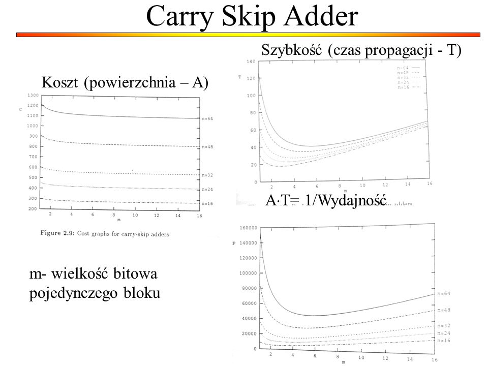 Superblock of carry-skip adder