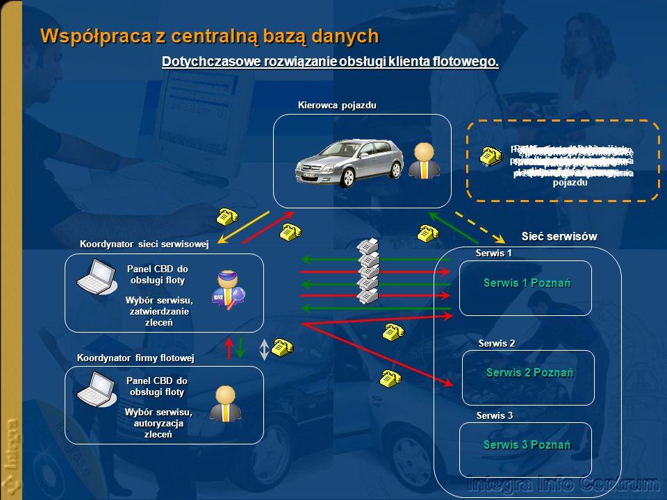 Współpraca z centralną bazą danych Obsługa klienta flotowego z wykorzystaniem CBD.