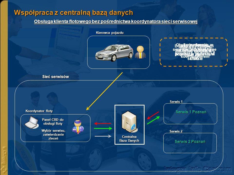 Współpraca z centralną bazą danych Serwer CBD 1) Główna baza zleceń 2) Bazy pomocnicze - flota pojazdów - katalog usług - zamienniki Provider szyfrowane połączenie z serwerem ograniczenia dostępu (firewall) automat.