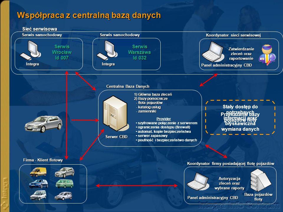 Zakres bazy centralnej Wykorzystanie Centralnej Bazy Danych (CBD) Obsługa flot pojazdów Obsługa flot pojazdów Możliwość przesyłania informacji (komunikaty, ogłoszenia, promocje, itp.) przeznaczonych dla wszystkich klientów lub tylko dla wybranej grupy Możliwość przesyłania informacji (komunikaty, ogłoszenia, promocje, itp.) przeznaczonych dla wszystkich klientów lub tylko dla wybranej grupy Terminarz napraw, informacja o wolnych stanowiskach w poszczególnych warsztatach sieci serwisowej Terminarz napraw, informacja o wolnych stanowiskach w poszczególnych warsztatach sieci serwisowej Obsługa systemu napraw gwarancyjnych Obsługa systemu napraw gwarancyjnych Centralna Baza Danych Serwer z Ccentralną bazą danych Serwis Szczecin Serwis Gdańsk Serwis Białystok Serwis Zielona Góra Serwis Wrocław Serwis Kraków Serwis Lublin Serwis Rzeszów