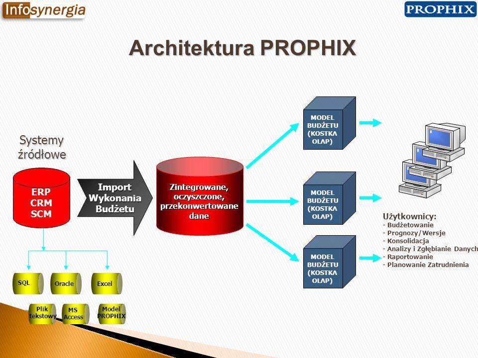 Efektywne budżetowanie i raportowanie z systemem PROPHIX ENTERPRISE