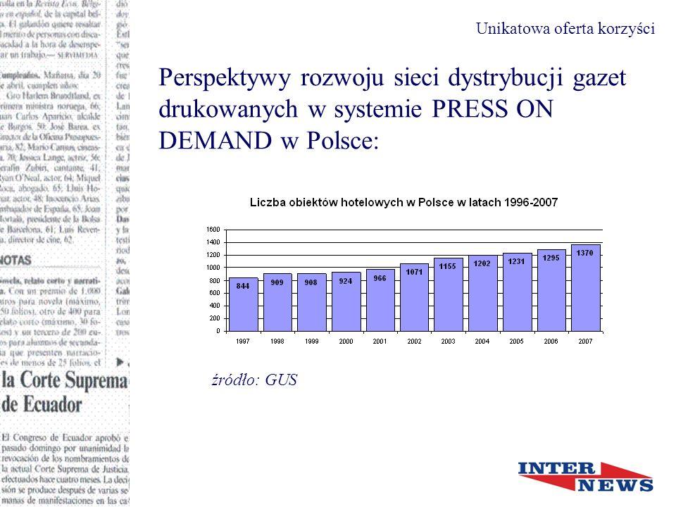 Czynniki wpływające na rozwój rynku hotelowego w Polsce: ograniczona podaż obiektów hotelowych wzrastający popyt (wzrost liczby turystów biznesowych) organizacja Euro 2012 Unikatowa oferta korzyści