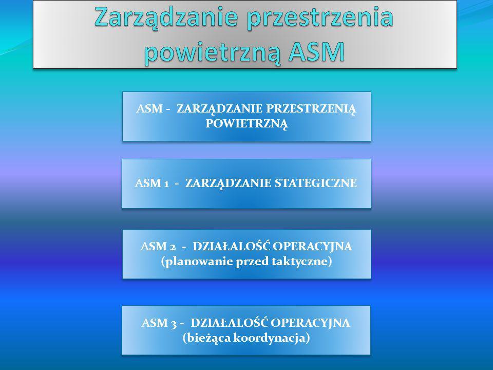 POZIOM ASM 1 – ZARZĄDZANIE STRATEGICZNE kształtowanie polityki w dziedzinie zarządzania przestrzenią powietrzną (KOMITET ZARZĄDZANIA PRZESTRZENIĄ POWIETRZNĄ) POZIOM ASM 1 – ZARZĄDZANIE STRATEGICZNE kształtowanie polityki w dziedzinie zarządzania przestrzenią powietrzną (KOMITET ZARZĄDZANIA PRZESTRZENIĄ POWIETRZNĄ) POZIOM ASM 2 – ZARZĄDZANIE PRZED-TAKTYCZNE koordynacja wykorzystania przestrzeni pomiędzy cywilnymi a wojskowymi użytkownikami (24 godz.