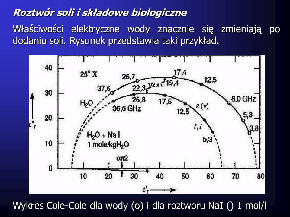 Molekuła soli jest otoczona molekułami wody, liczba których jest nazywana liczbą wodzianu.