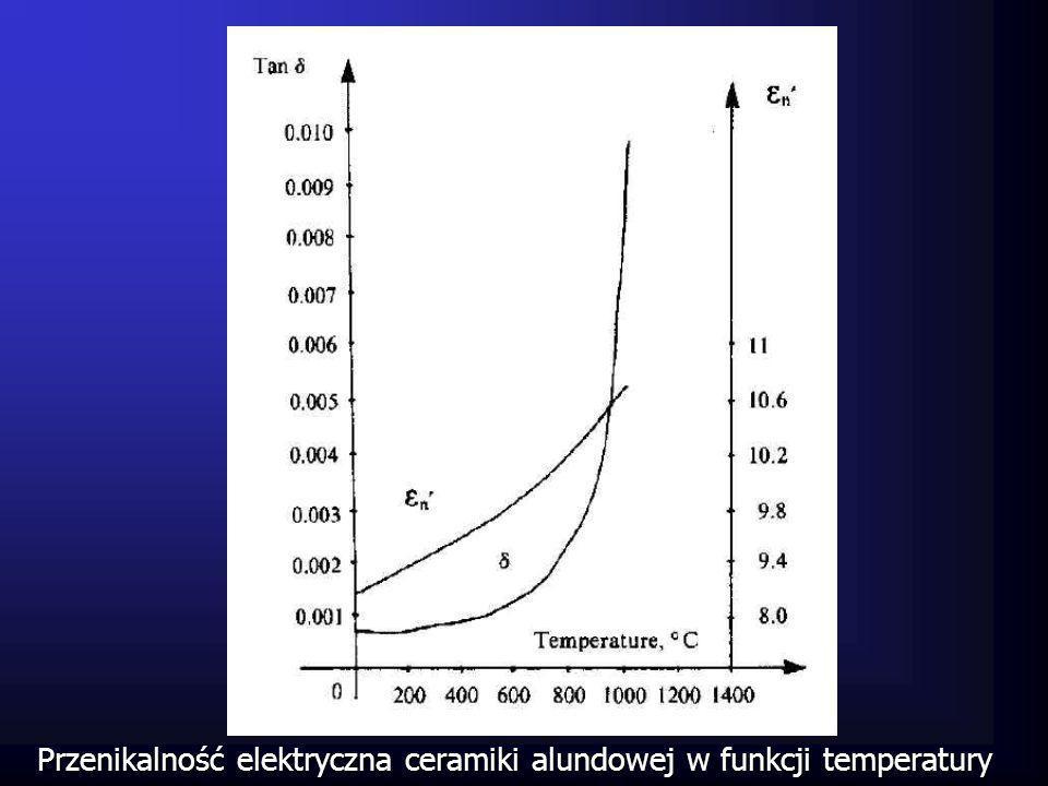 Stabilizacja temperatury jest możliwa tylko wtedy, kiedy ciepło może być oddalone z dostatecznie dużą szybkością lub przez ograniczenie mocy mikrofalowej.